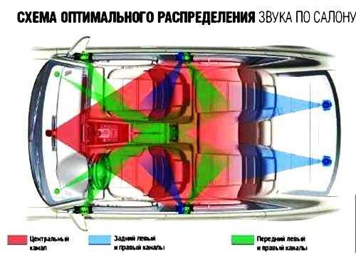 распределение звука в автомобиле