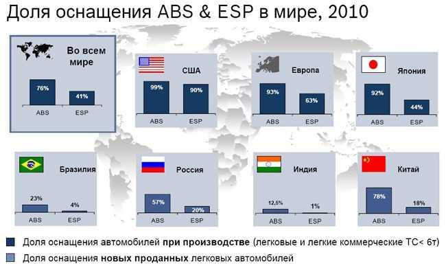 доля использования esp