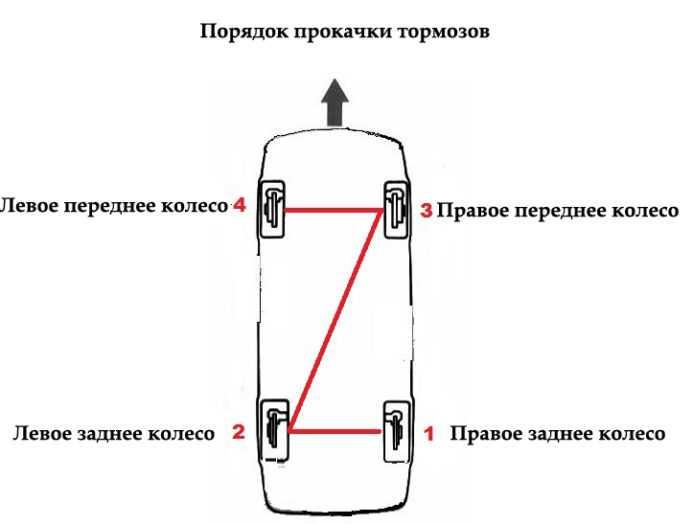 порядок прокачки тормозов схема