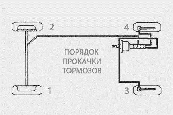параллельная схема прокачки тормозов