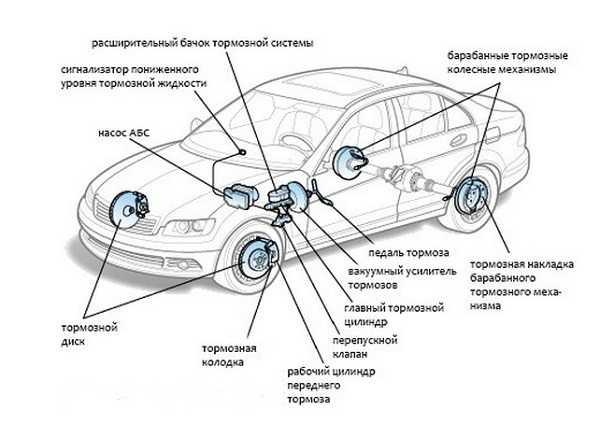 схема устройства тормозной системы с ABC