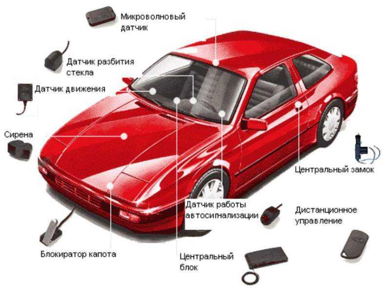Самостоятельная установка сигнализации на авто