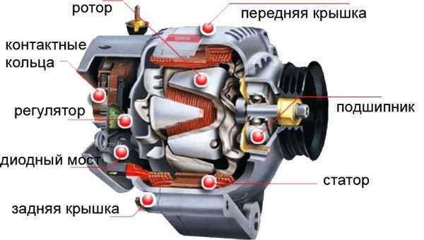 автомобильный генератор в разборе