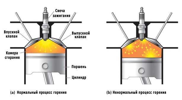 схема детонации ДВС