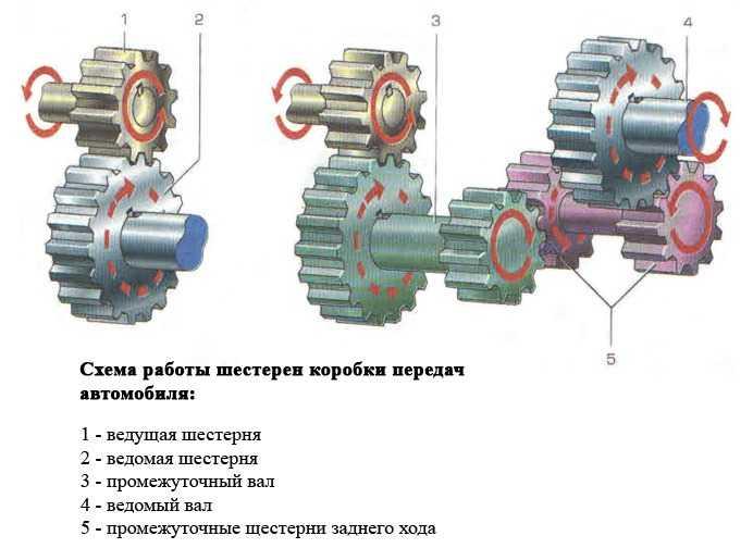 схема работы шестерен КПП