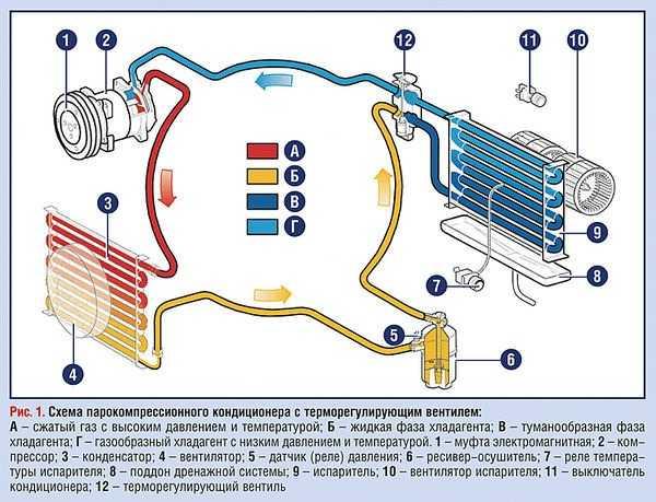 устройство системы кондиционирования авто