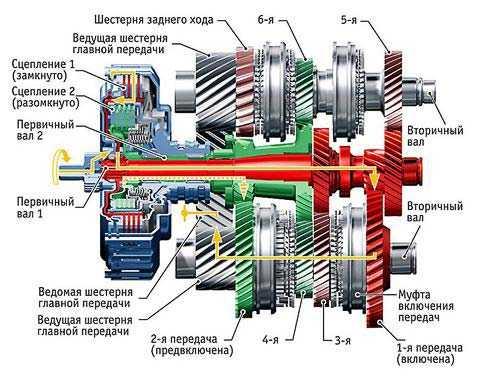 устройство роботизированной КПП