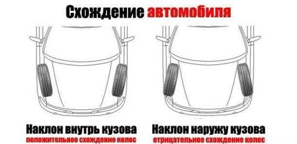 схождение колес автомобиля