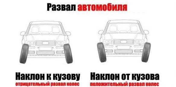 развал колес автомобиля