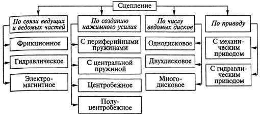 классификация видов сцепления авто